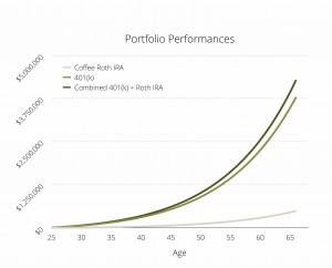 Projected Coffee Roth IRA Performance