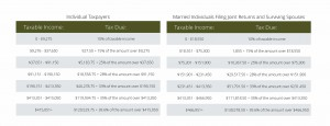 2016 Tax Table Individuals, Married Filing Joint