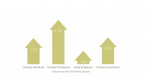 Charitable Giving Increase from 2014