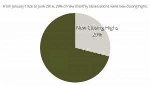New Closing Highs