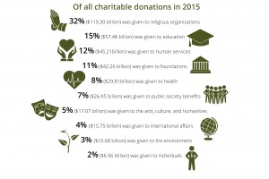 Charitable Donations in 2015