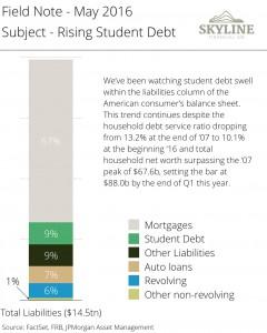 Rising Student Debt
