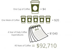 Projected Coffee Expenses