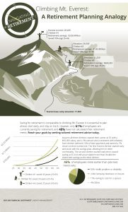 Climbing Mt. Everest: A Retirement Plan Analogy.