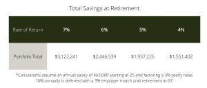 Total Savings at Retirement