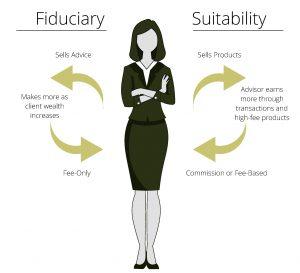 Fiduciary vs. Suitability